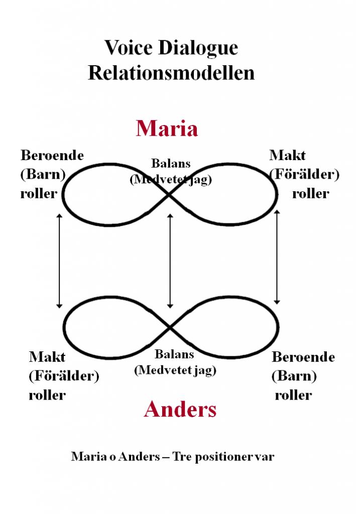 VDRelmodellen_Anders_Maria_Medvetetjag